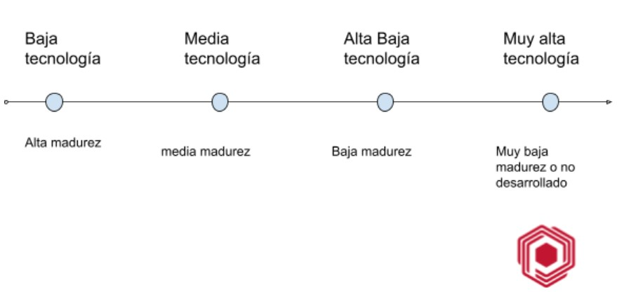 Relación tecnología/desarrollo y su impacto en el proyecto